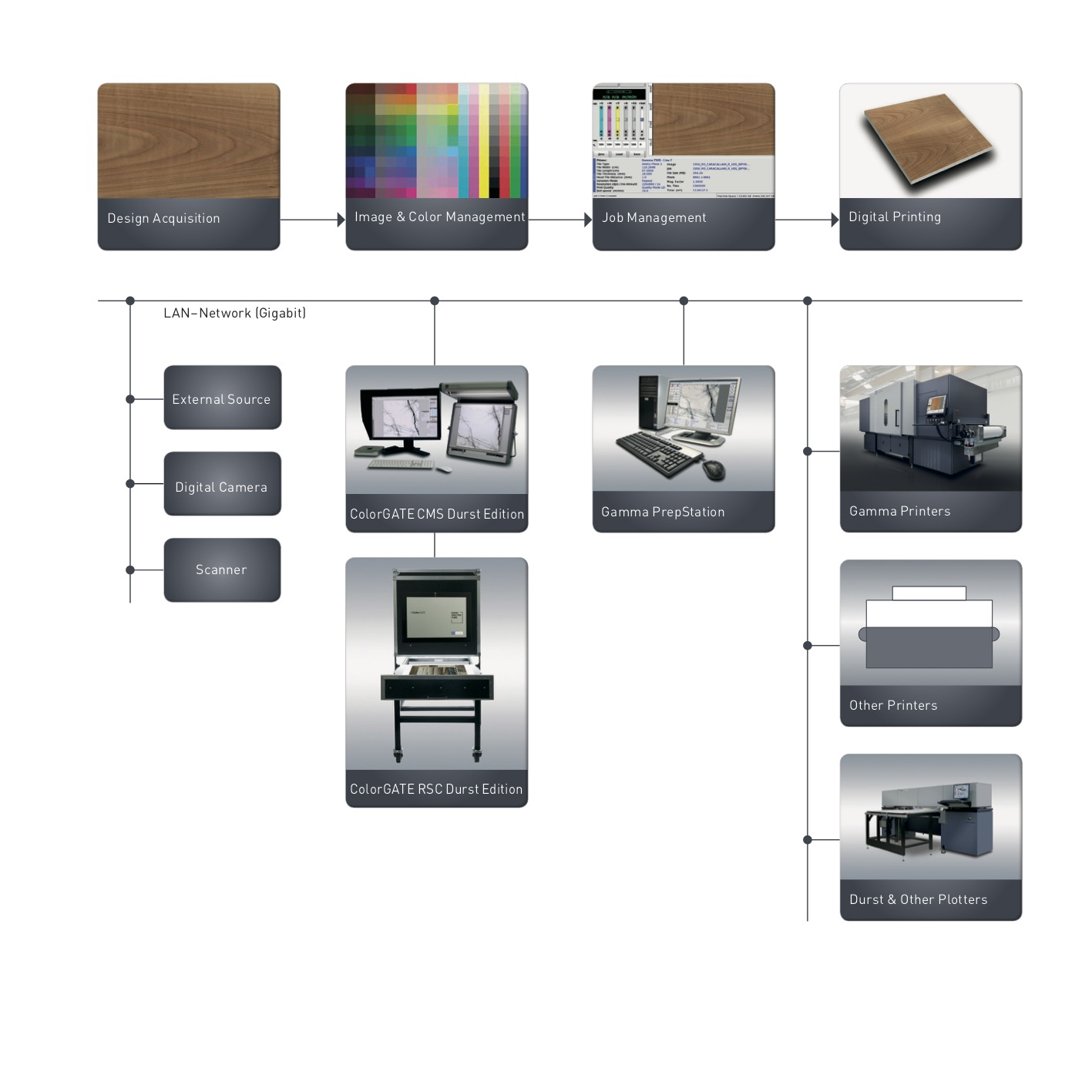 Durst ColorGate Color Management Software